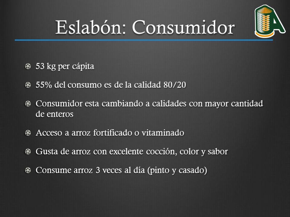 Eslabón: Consumidor 53 kg per cápita 55% del consumo es de la calidad 80/20 Consumidor esta cambiando a calidades con mayor cantidad de enteros Acceso