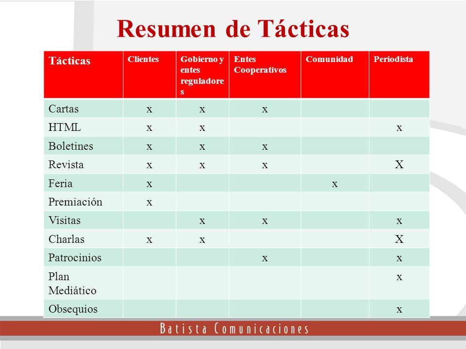 Tácticas ClientesGobierno y entes reguladore s Entes Cooperativos ComunidadPeriodista Cartasxxx HTMLxxx Boletinesxxx RevistaxxxX Feriaxx Premiaciónx V