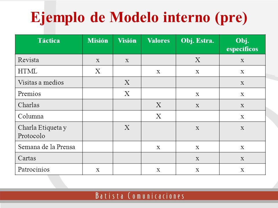 Ejemplo de Modelo interno (pre) TácticaMisiónVisiónValoresObj. Estra.Obj. específicos RevistaxxXx HTMLXxxx Visitas a mediosXx PremiosXxx CharlasXxx Co