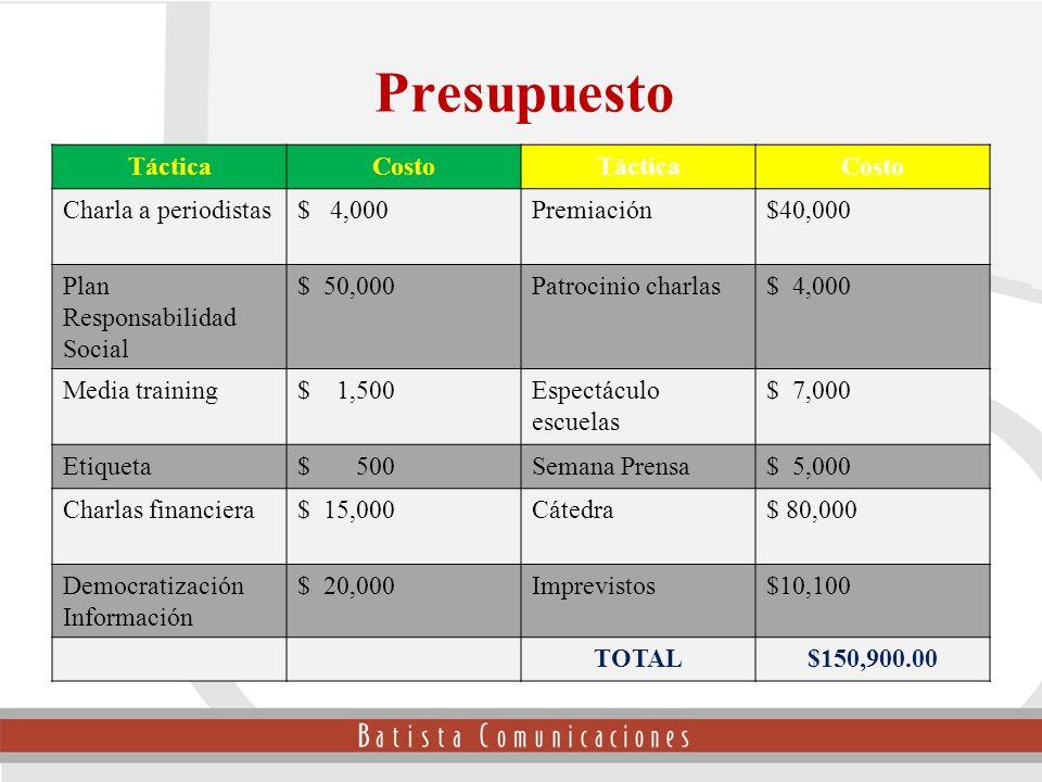 TácticaCostoTácticaCosto Charla a periodistas$ 4,000Premiación$40,000 Plan Responsabilidad Social $ 50,000Patrocinio charlas$ 4,000 Media training$ 1,