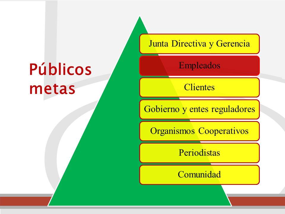 Junta Directiva y GerenciaEmpleadosClientesGobierno y entes reguladoresOrganismos CooperativosPeriodistasComunidad Públicos metas