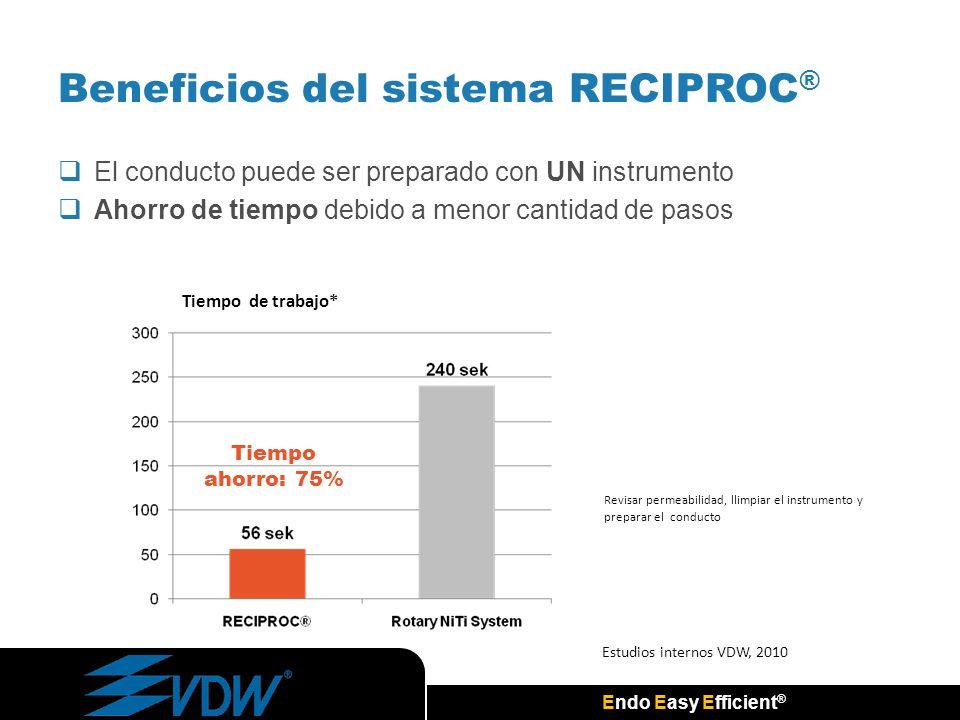 Endo Easy Efficient ® Beneficios del sistema RECIPROC ® El conducto puede ser preparado con UN instrumento Ahorro de tiempo debido a menor cantidad de