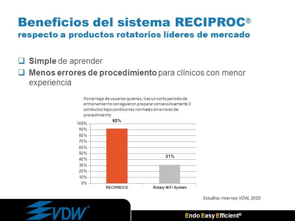 Endo Easy Efficient ® Simple de aprender Menos errores de procedimiento para clínicos con menor experiencia Beneficios del sistema RECIPROC ® respecto