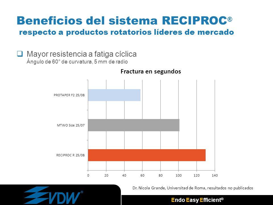 Endo Easy Efficient ® Mayor resistencia a fatiga cíclica Ángulo de 60° de curvatura, 5 mm de radio Dr. Nicola Grande, Universitad de Roma, resultados