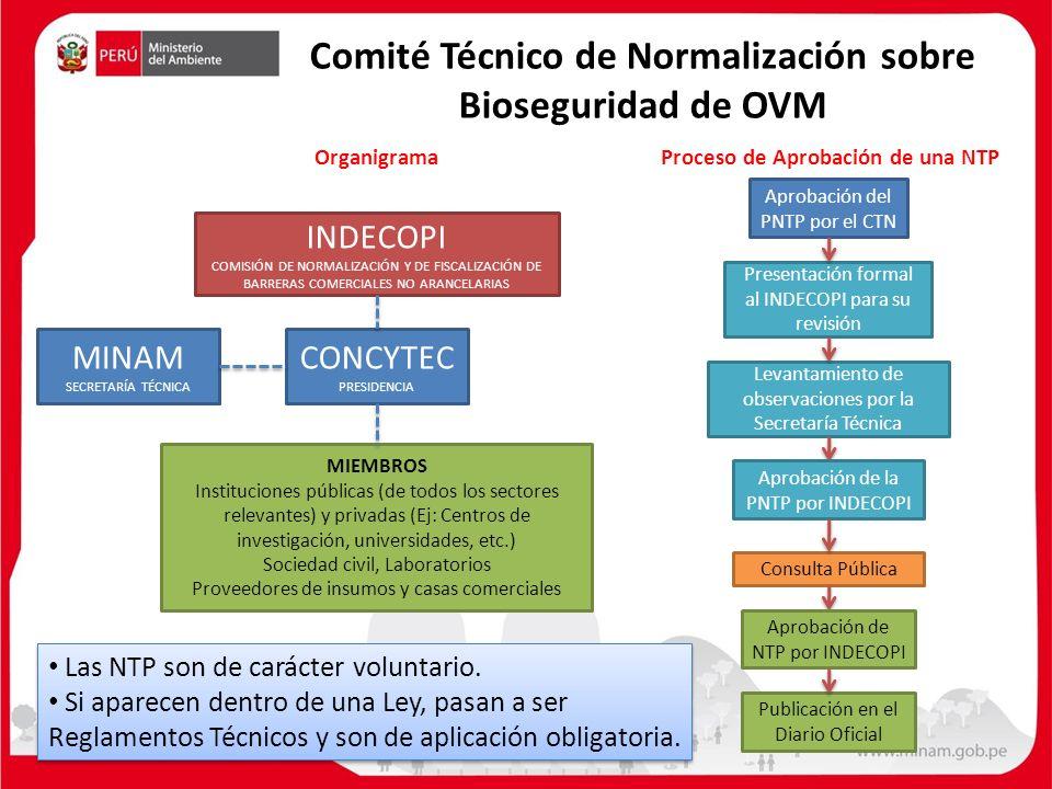 Comité Técnico de Normalización sobre Bioseguridad de OVM INDECOPI COMISIÓN DE NORMALIZACIÓN Y DE FISCALIZACIÓN DE BARRERAS COMERCIALES NO ARANCELARIAS CONCYTEC PRESIDENCIA MINAM SECRETARÍA TÉCNICA MIEMBROS Instituciones públicas (de todos los sectores relevantes) y privadas (Ej: Centros de investigación, universidades, etc.) Sociedad civil, Laboratorios Proveedores de insumos y casas comerciales Proceso de Aprobación de una NTPOrganigrama Aprobación del PNTP por el CTN Presentación formal al INDECOPI para su revisión Levantamiento de observaciones por la Secretaría Técnica Consulta Pública Publicación en el Diario Oficial Las NTP son de carácter voluntario.