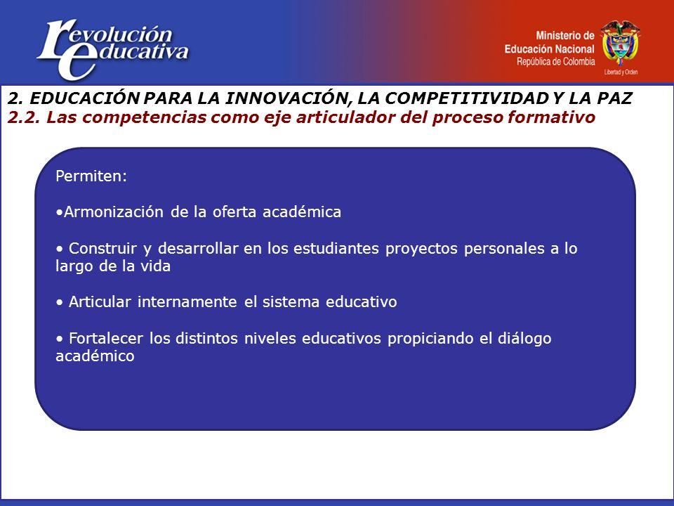 Permiten: Armonización de la oferta académica Construir y desarrollar en los estudiantes proyectos personales a lo largo de la vida Articular internam