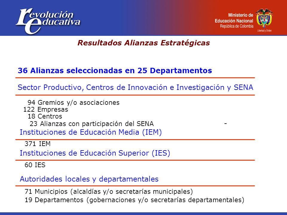 Sector Productivo, Centros de Innovación e Investigación y SENA 94 Gremios y/o asociaciones 122 Empresas 18 Centros 23 Alianzas con participación del SENA - Instituciones de Educación Media (IEM) 36 Alianzas seleccionadas en 25 Departamentos Instituciones de Educación Superior (IES) 60 IES 371 IEM Autoridades locales y departamentales 71 Municipios (alcaldías y/o secretarías municipales) 19 Departamentos (gobernaciones y/o secretarías departamentales) Resultados Alianzas Estratégicas