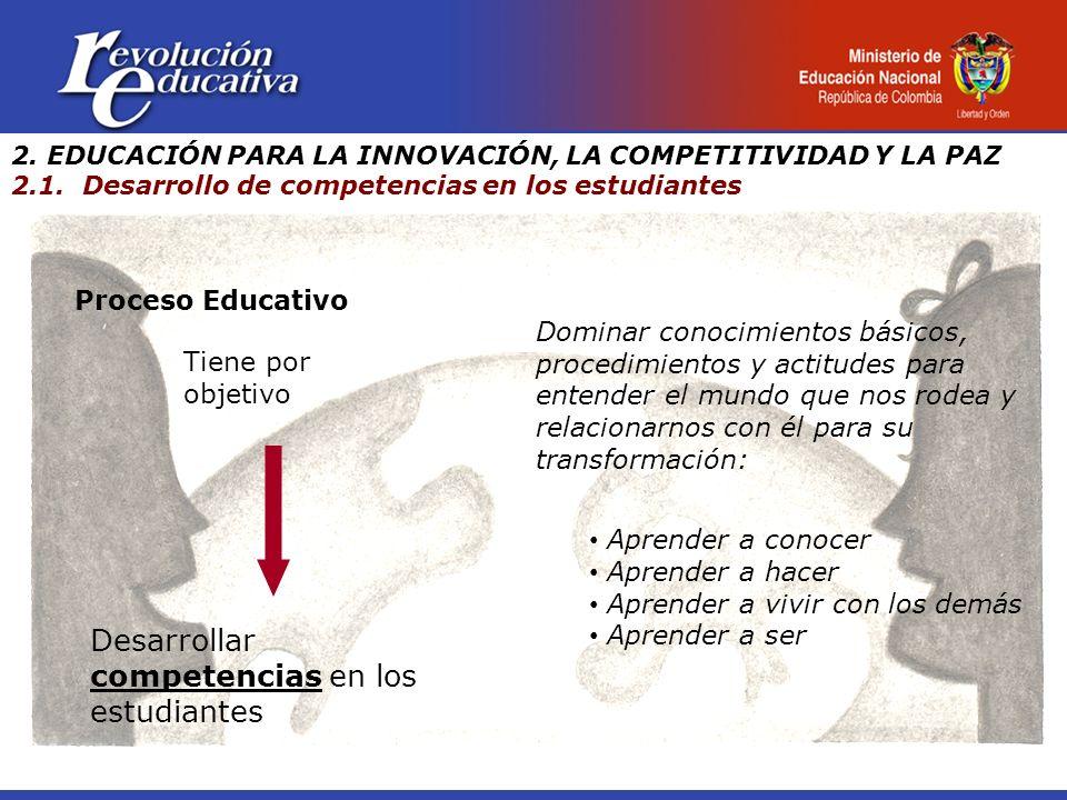 Proceso Educativo Desarrollar competencias en los estudiantes Tiene por objetivo Dominar conocimientos básicos, procedimientos y actitudes para entend
