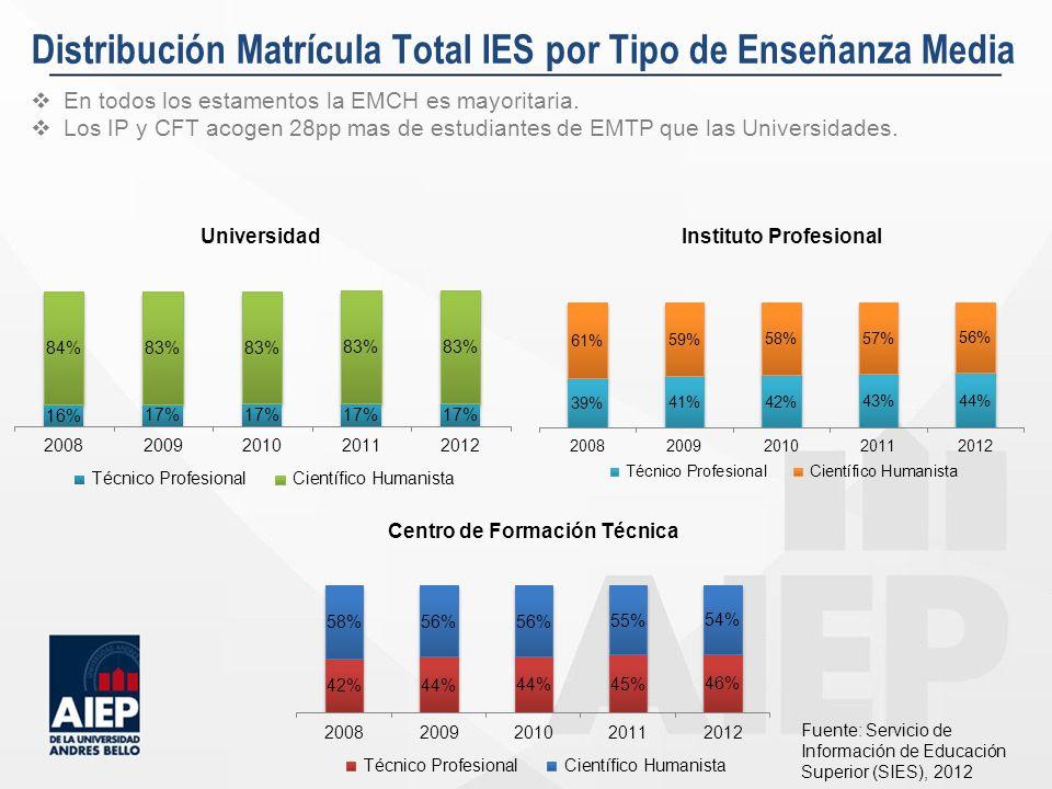 Distribución Matrícula Total IES por Tipo de Enseñanza Media En todos los estamentos la EMCH es mayoritaria. Los IP y CFT acogen 28pp mas de estudiant