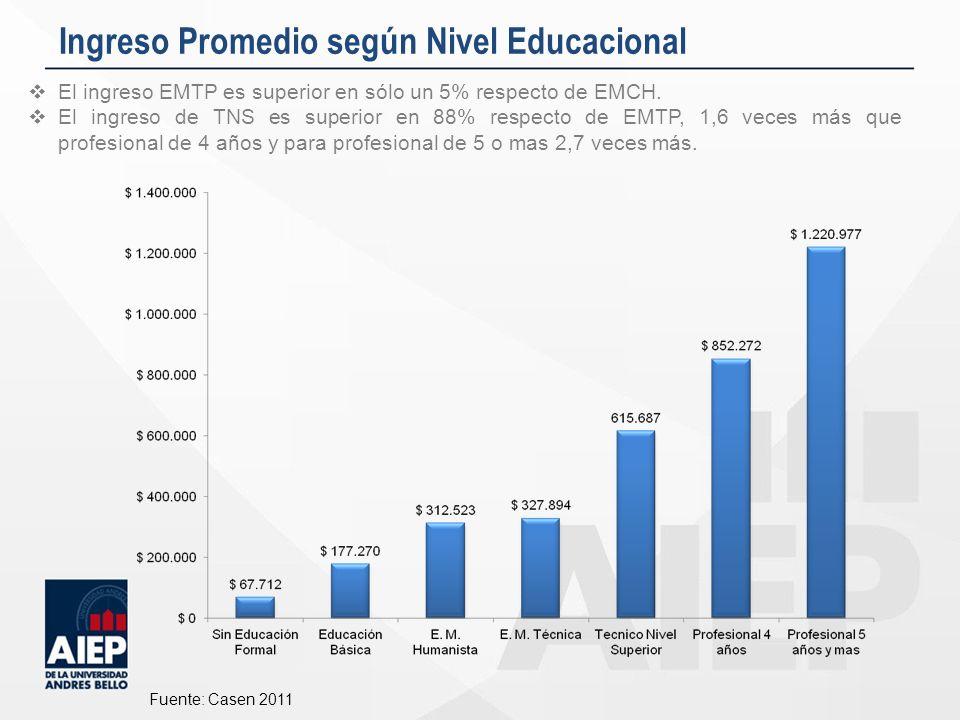 Ingreso Promedio según Nivel Educacional Fuente: Casen 2011 El ingreso EMTP es superior en sólo un 5% respecto de EMCH. El ingreso de TNS es superior