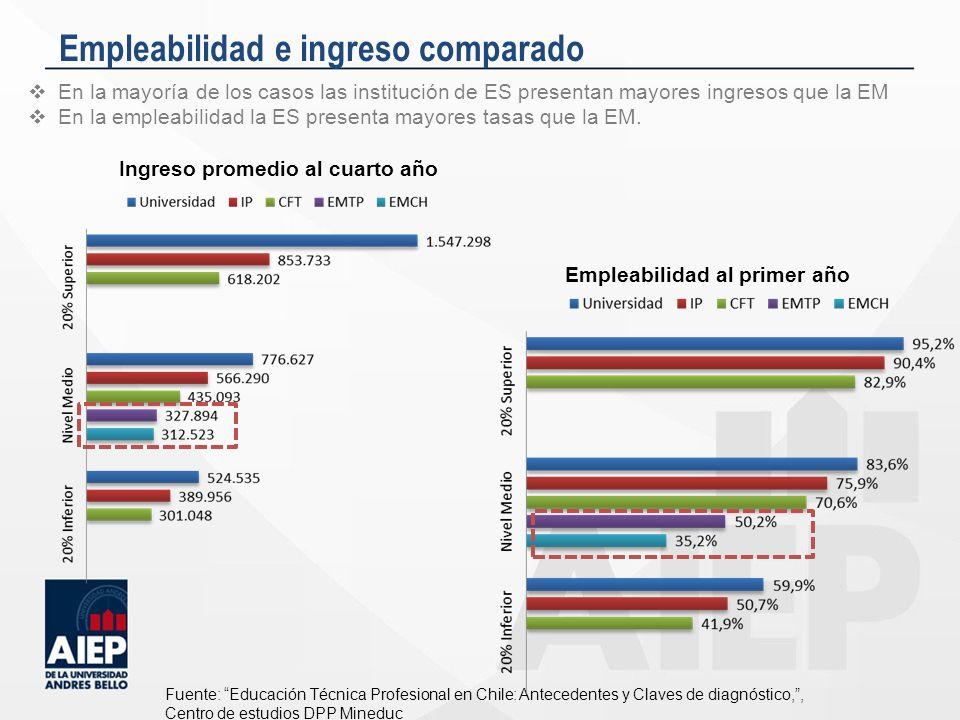 Empleabilidad e ingreso comparado Fuente: Educación Técnica Profesional en Chile: Antecedentes y Claves de diagnóstico,, Centro de estudios DPP Minedu