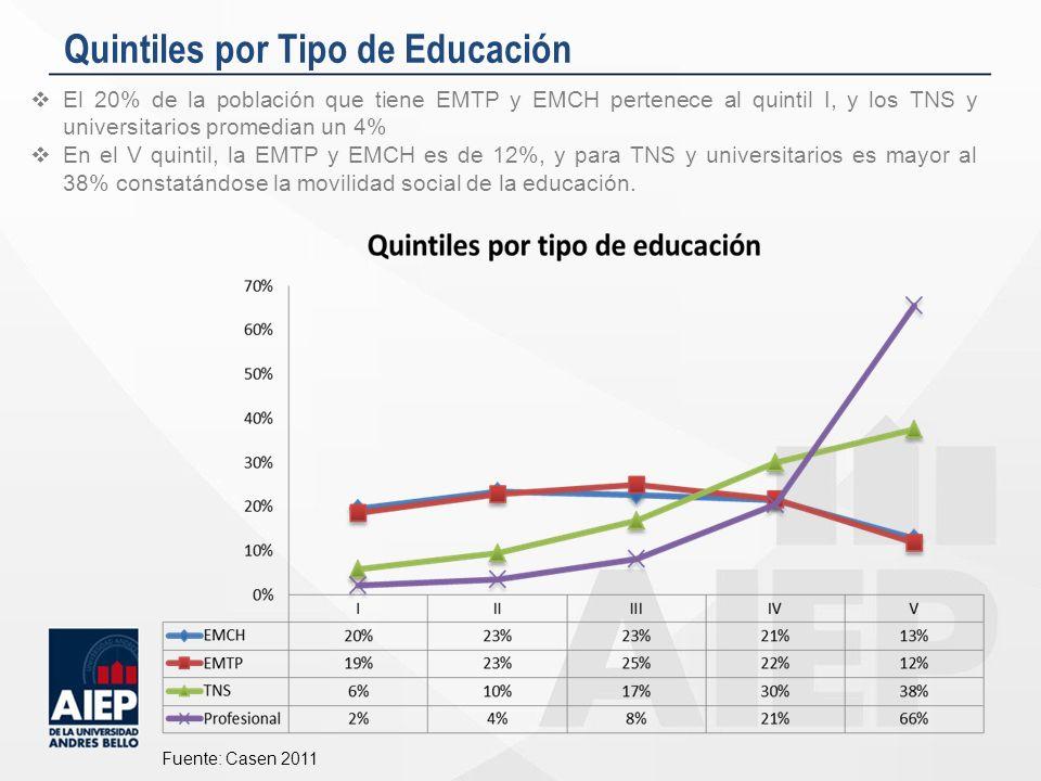 Quintiles por Tipo de Educación El 20% de la población que tiene EMTP y EMCH pertenece al quintil I, y los TNS y universitarios promedian un 4% En el