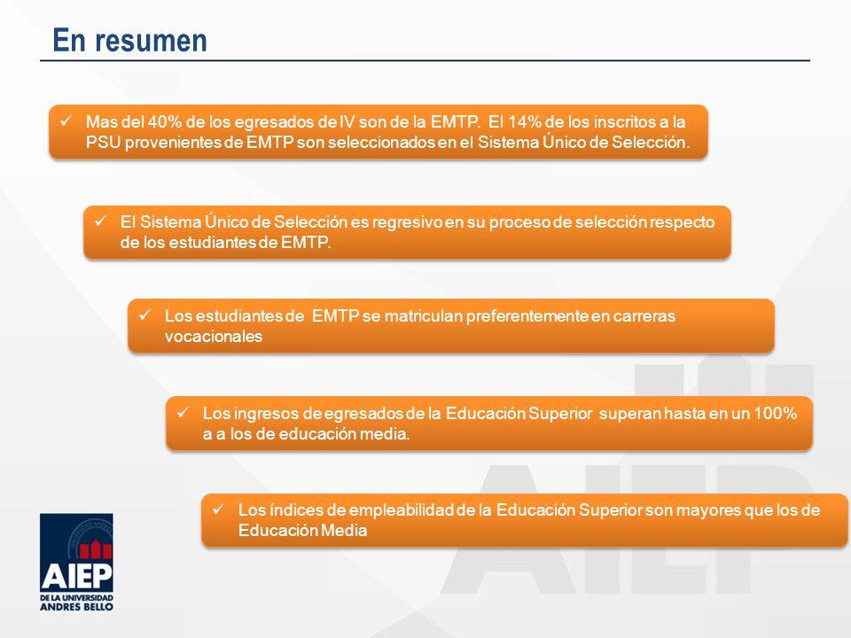 En resumen Mas del 40% de los egresados de IV son de la EMTP. El 14% de los inscritos a la PSU provenientes de EMTP son seleccionados en el Sistema Ún