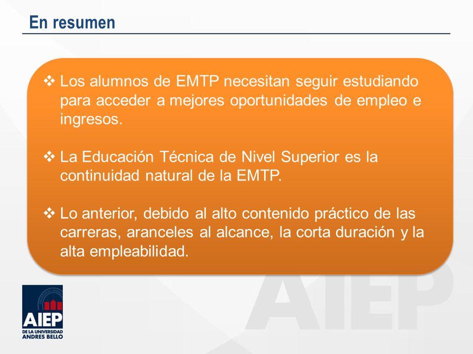 En resumen Los alumnos de EMTP necesitan seguir estudiando para acceder a mejores oportunidades de empleo e ingresos. La Educación Técnica de Nivel Su