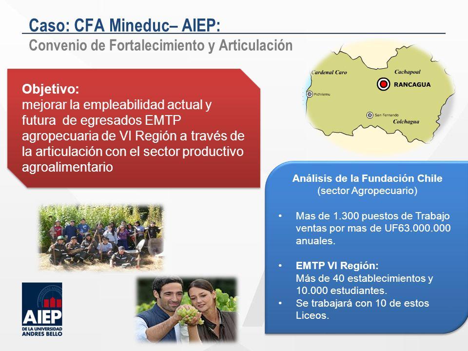 Caso: CFA Mineduc– AIEP: Convenio de Fortalecimiento y Articulación Objetivo: mejorar la empleabilidad actual y futura de egresados EMTP agropecuaria