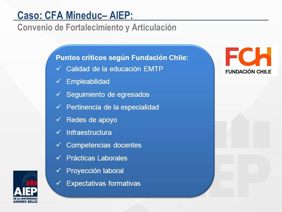Puntos críticos según Fundación Chile: Calidad de la educación EMTP Empleabilidad Seguimiento de egresados Pertinencia de la especialidad Redes de apo