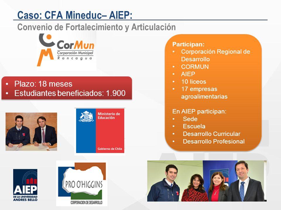 Participan: Corporación Regional de Desarrollo CORMUN AIEP 10 liceos 17 empresas agroalimentarias En AIEP participan: Sede Escuela Desarrollo Curricul