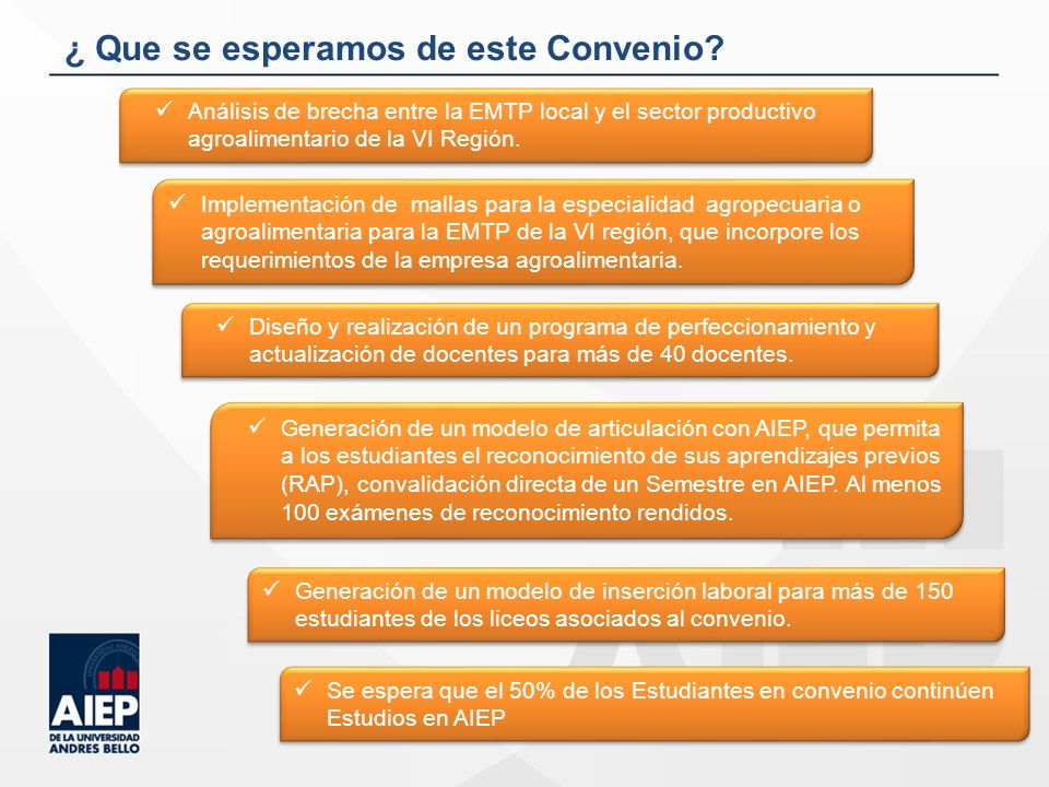 ¿ Que se esperamos de este Convenio? Análisis de brecha entre la EMTP local y el sector productivo agroalimentario de la VI Región. Diseño y realizaci