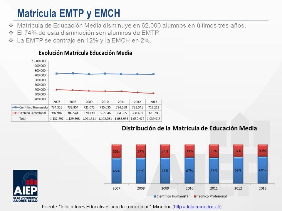 Matrícula EMTP y EMCH Matrícula de Educación Media disminuye en 62.000 alumnos en últimos tres años. El 74% de esta disminución son alumnos de EMTP. L