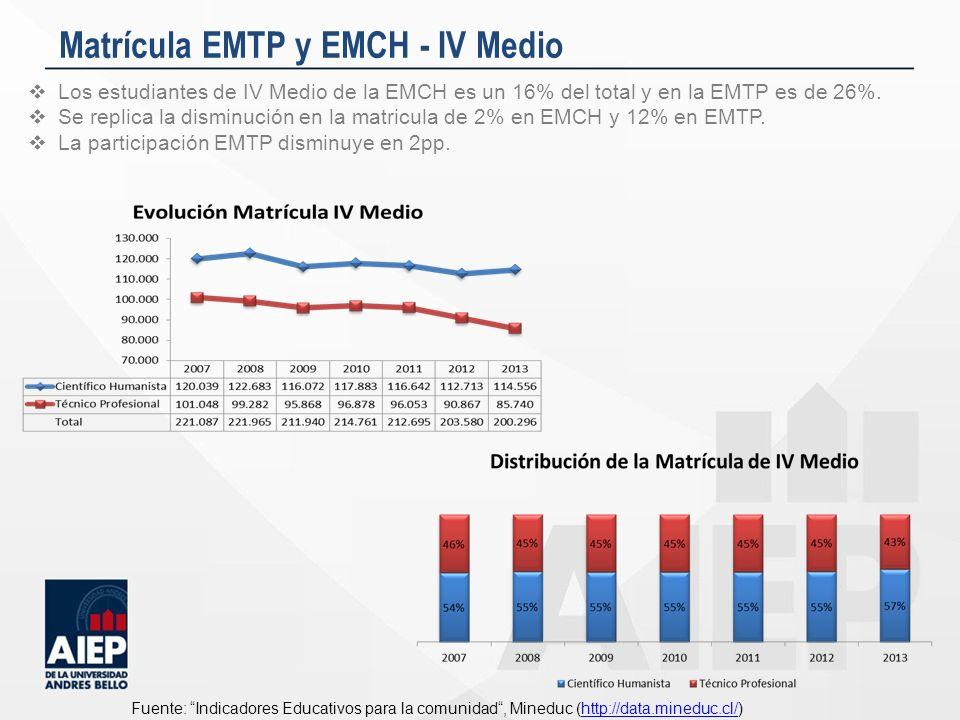 Matrícula EMTP y EMCH - IV Medio Los estudiantes de IV Medio de la EMCH es un 16% del total y en la EMTP es de 26%. Se replica la disminución en la ma