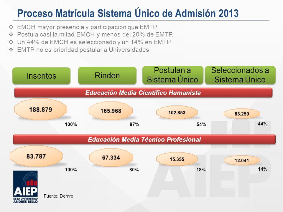 Distribución Matrícula EMTP y EMCH en IES Fuente: Servicio de Información de Educación Superior (SIES), 2012 El 70% de los alumnos EMCH ingresa a Universidades El 62% de los alumnos de EMTP se matriculan en carreras vocacionales.