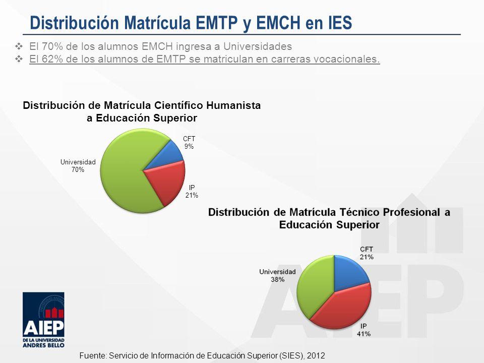 Distribución Matrícula EMTP y EMCH en IES Fuente: Servicio de Información de Educación Superior (SIES), 2012 El 70% de los alumnos EMCH ingresa a Univ