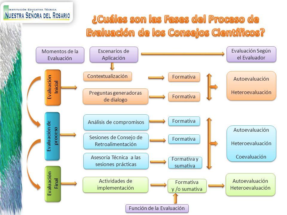 Evaluación Inicial Evaluación de proceso Evaluación Final Momentos de la Evaluación Escenarios de Aplicación Contextualización Formativa Preguntas gen