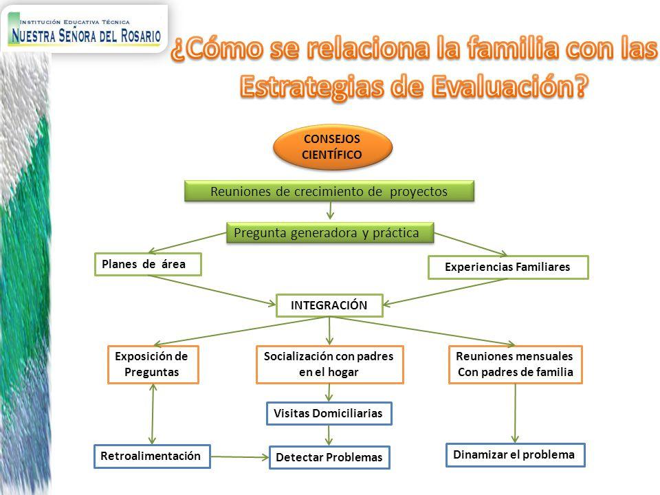 INTEGRACIÓN CONSEJOS CIENTÍFICO Reuniones de crecimiento de proyectos Pregunta generadora y práctica Planes de área Experiencias Familiares Exposición