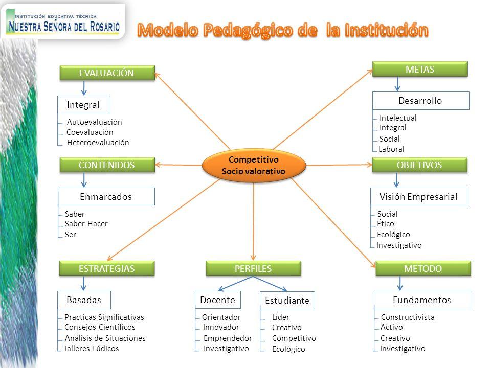 EVALUACIÓN Integral Autoevaluación Coevaluación Heteroevaluación OBJETIVOS Visión Empresarial Social Ético Ecológico Investigativo CONTENIDOS Enmarcad