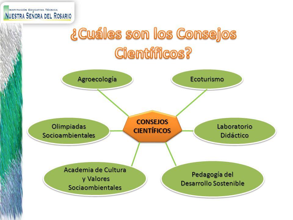 CONSEJOSCIENTÍFICOSCONSEJOSCIENTÍFICOS AgroecologíaAgroecologíaEcoturismoEcoturismo Laboratorio Didáctico Academia de Cultura y Valores Sociaombiental