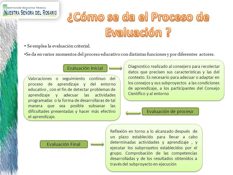Se emplea la evaluación criterial. Se da en varios momentos del proceso educativo con distintas funciones y por diferentes actores. Evaluación Inicial