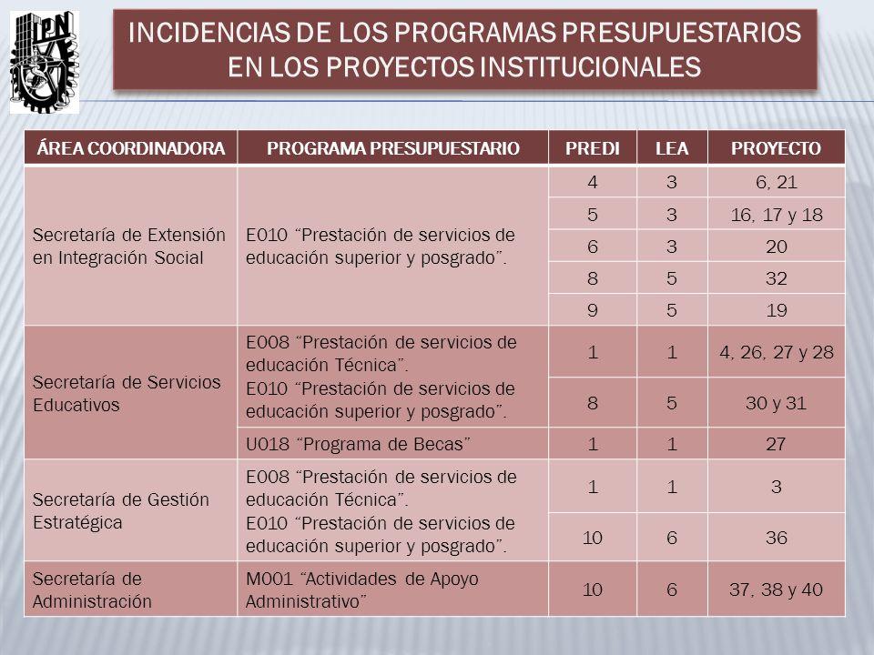 ÁREA COORDINADORAPROGRAMA PRESUPUESTARIOPREDILEAPROYECTO Secretaría de Extensión en Integración Social E010 Prestación de servicios de educación super