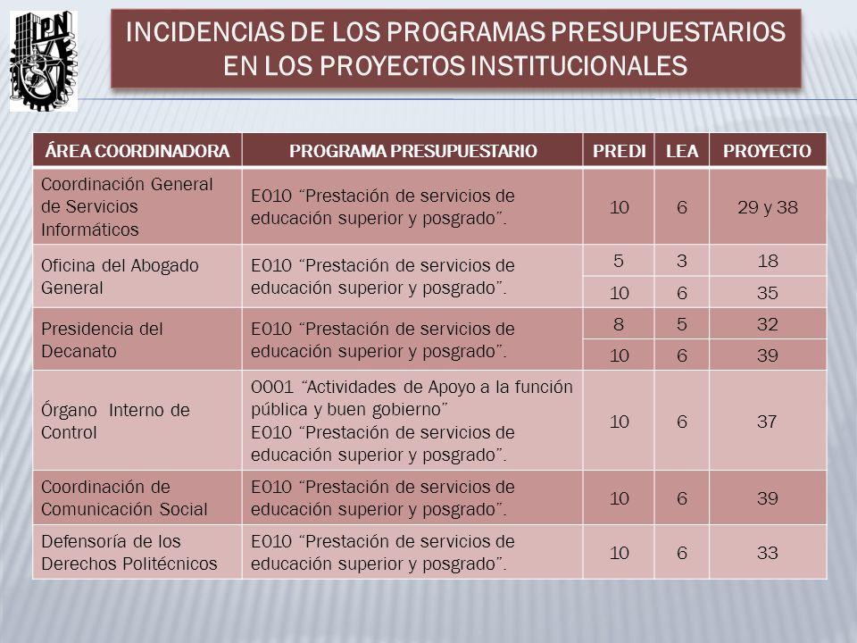 ÁREA COORDINADORAPROGRAMA PRESUPUESTARIOPREDILEAPROYECTO Coordinación General de Servicios Informáticos E010 Prestación de servicios de educación superior y posgrado.