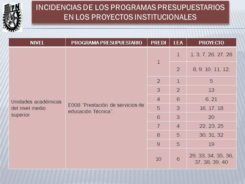 NIVELPROGRAMA PRESUPUESTARIOPREDILEAPROYECTO Unidades académicas del nivel medio superior E008 Prestación de servicios de educación Técnica. 1 11, 3,