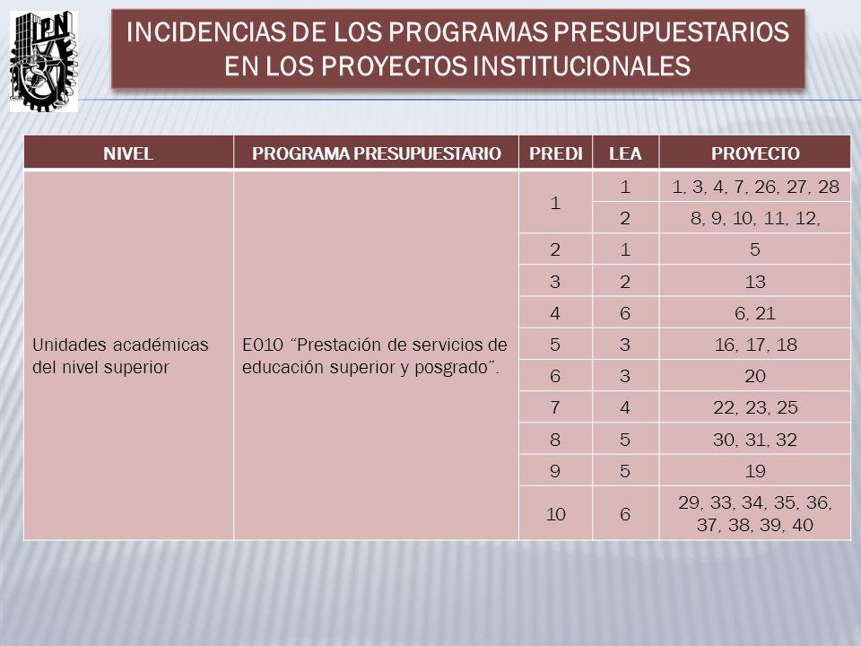 NIVELPROGRAMA PRESUPUESTARIOPREDILEAPROYECTO Unidades académicas del nivel superior E010 Prestación de servicios de educación superior y posgrado. 1 1