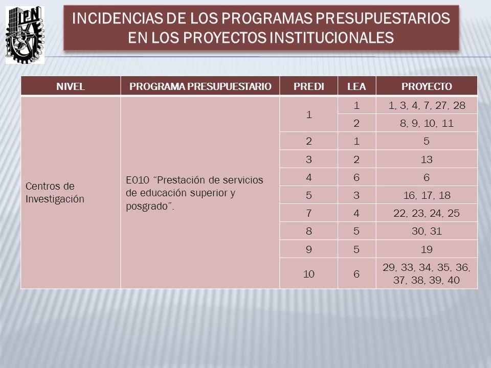 NIVELPROGRAMA PRESUPUESTARIOPREDILEAPROYECTO Centros de Investigación E010 Prestación de servicios de educación superior y posgrado. 1 11, 3, 4, 7, 27