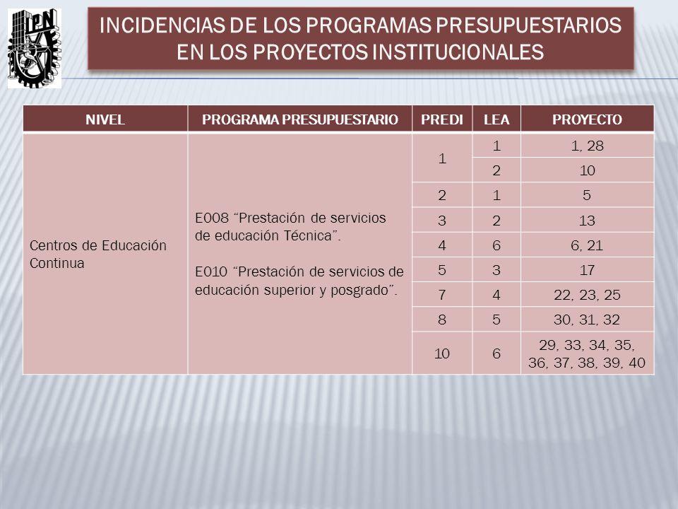 NIVELPROGRAMA PRESUPUESTARIOPREDILEAPROYECTO Centros de Educación Continua E008 Prestación de servicios de educación Técnica. E010 Prestación de servi