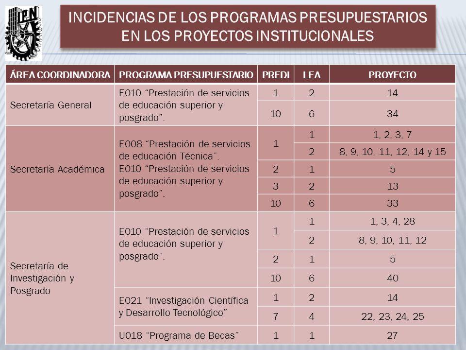 ÁREA COORDINADORAPROGRAMA PRESUPUESTARIOPREDILEAPROYECTO Secretaría General E010 Prestación de servicios de educación superior y posgrado.