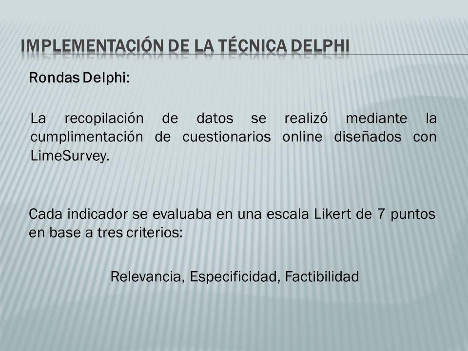 Rondas Delphi: La recopilación de datos se realizó mediante la cumplimentación de cuestionarios online diseñados con LimeSurvey.