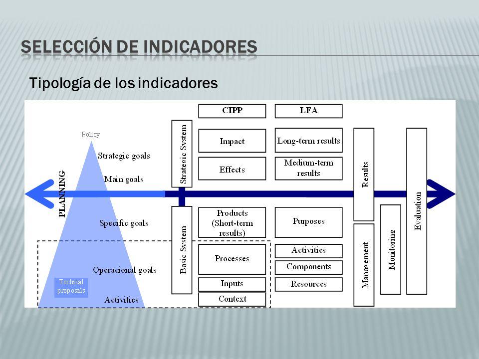 Tipología de los indicadores