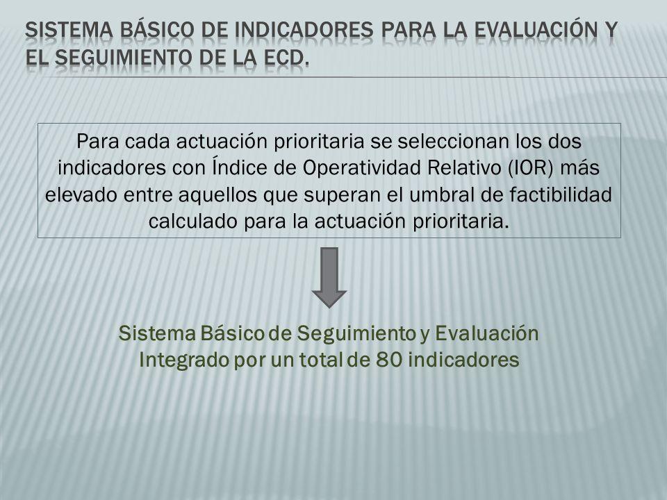 Para cada actuación prioritaria se seleccionan los dos indicadores con Índice de Operatividad Relativo (IOR) más elevado entre aquellos que superan el umbral de factibilidad calculado para la actuación prioritaria.