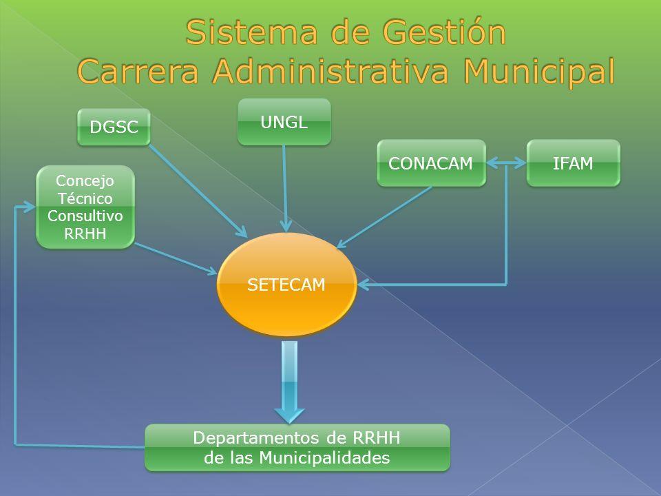 SETECAM UNGL CONACAM IFAM Concejo Técnico Consultivo RRHH Departamentos de RRHH de las Municipalidades Departamentos de RRHH de las Municipalidades DG