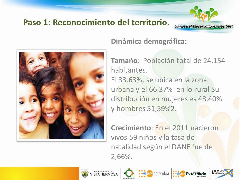 Dinámica demográfica: Tamaño: Población total de 24.154 habitantes.