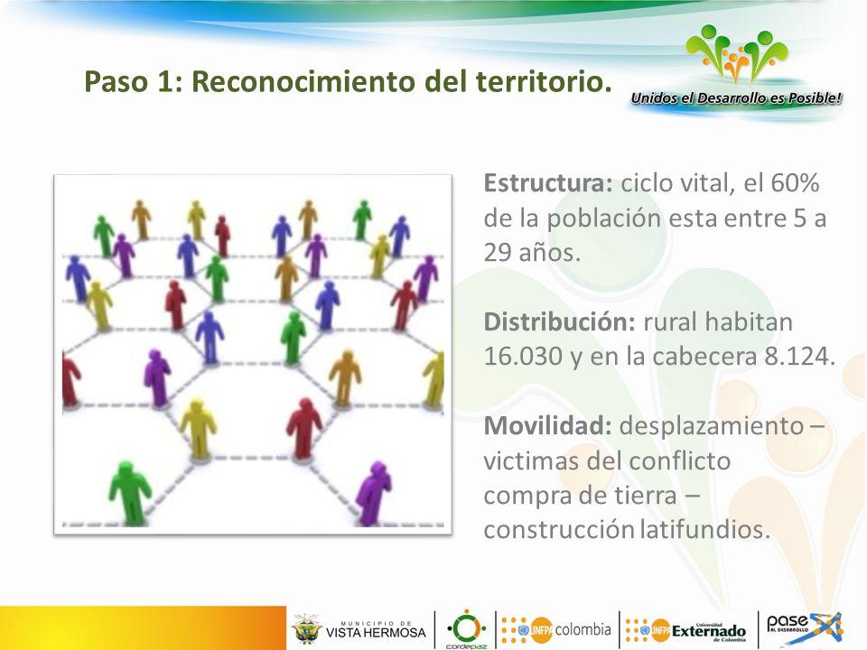 Estructura: ciclo vital, el 60% de la población esta entre 5 a 29 años.