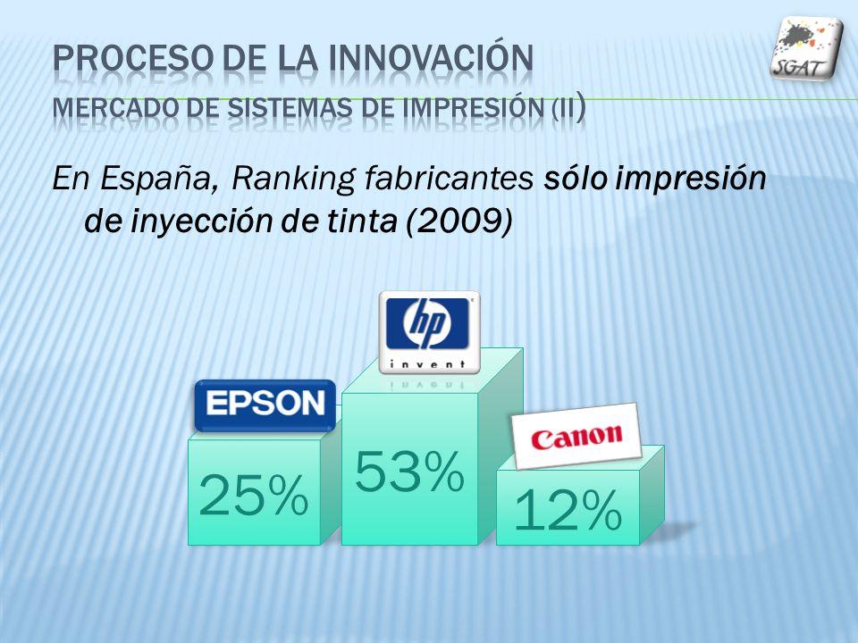 En España, Ranking fabricantes sólo impresión de inyección de tinta (2009) 25% 53% 12%