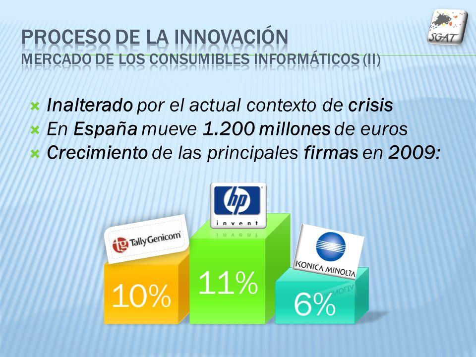 Inalterado por el actual contexto de crisis En España mueve 1.200 millones de euros Crecimiento de las principales firmas en 2009: 10% 11% 6%
