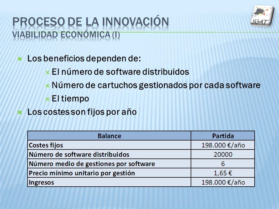 Los beneficios dependen de: El número de software distribuidos Número de cartuchos gestionados por cada software El tiempo Los costes son fijos por año