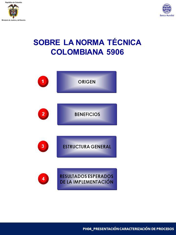 PR01_GENERALIDADES DE LA NORMA ORIGEN 1 BENEFICIOS 2 ESTRUCTURA GENERAL 3 RESULTADOS ESPERADOS DE LA IMPLEMENTACIÓN 4 SOBRE LA NORMA TÉCNICA COLOMBIAN