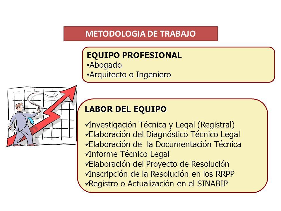 EQUIPO PROFESIONAL Abogado Abogado Arquitecto o Ingeniero Arquitecto o Ingeniero LABOR DEL EQUIPO Investigación Técnica y Legal (Registral) Elaboración del Diagnóstico Técnico Legal Elaboración de la Documentación Técnica Informe Técnico Legal Elaboración del Proyecto de Resolución Inscripción de la Resolución en los RRPP Registro o Actualización en el SINABIP METODOLOGIA DE TRABAJO
