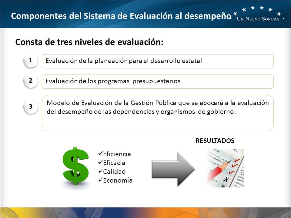 Componentes del Sistema de Evaluación al desempeño Consta de tres niveles de evaluación: 1 1 Evaluación de la planeación para el desarrollo estatal 2 2 Evaluación de los programas presupuestarios 3 3 Modelo de Evaluación de la Gestión Pública que se abocará a la evaluación del desempeño de las dependencias y organismos de gobierno: RESULTADOS Eficiencia Eficacia Calidad Economía